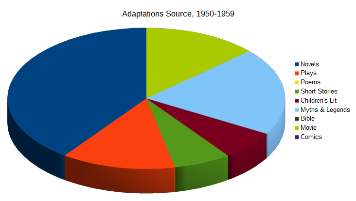 Adaptations Source 1950-1959