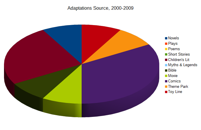 Adaptations Source 2000-2009